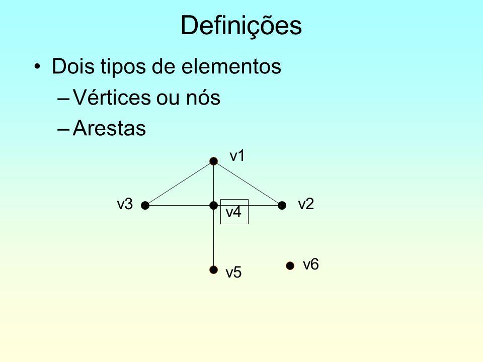 Dois tipos de elementos –Vértices ou nós –Arestas Definições v1 v2v3 v4 v5 v6