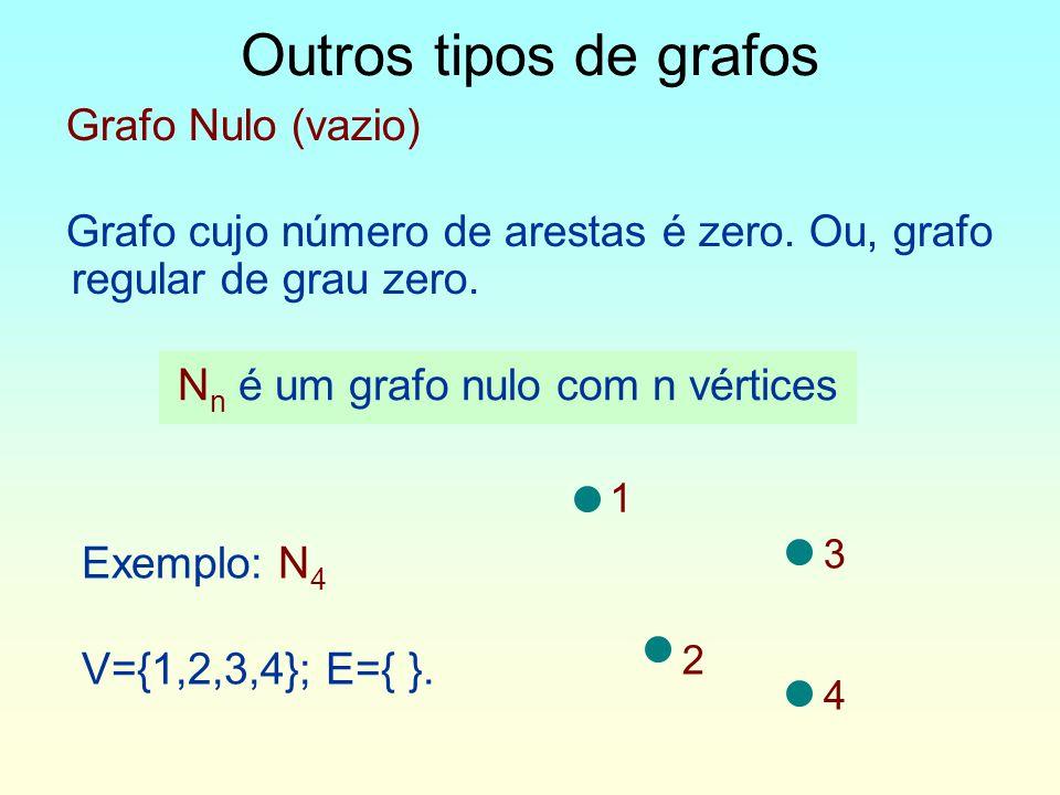 Grafo Nulo (vazio) Grafo cujo número de arestas é zero.