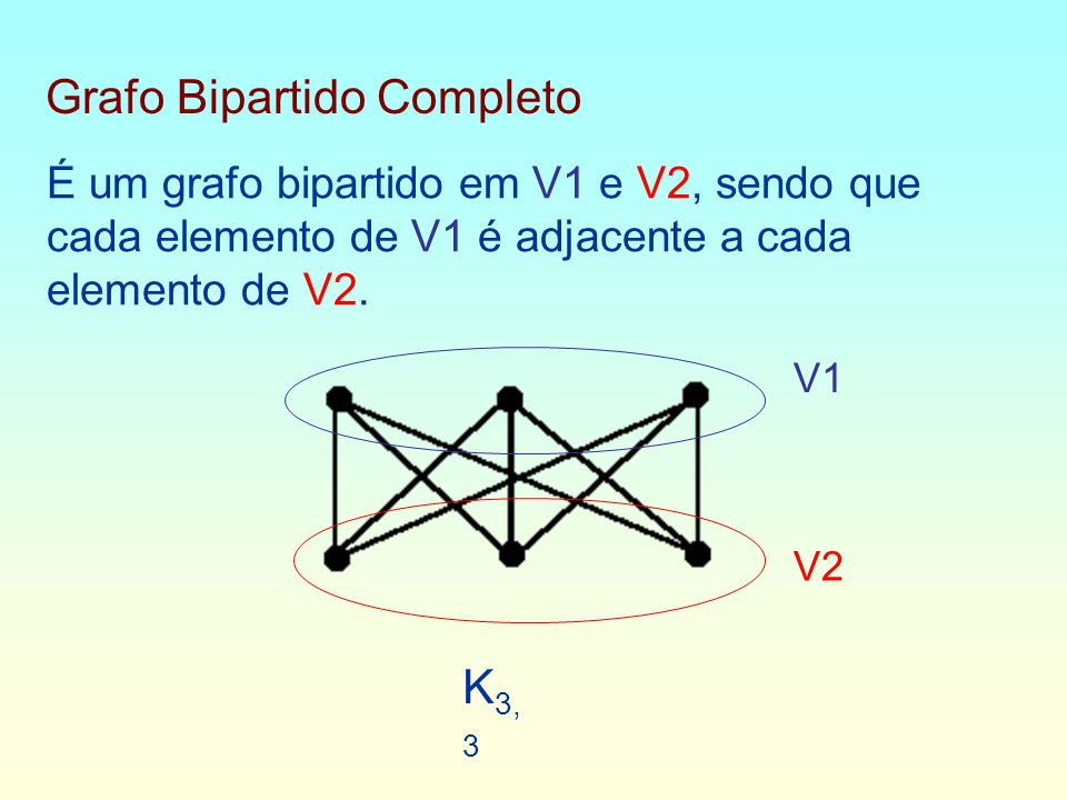 Grafo Bipartido Completo É um grafo bipartido em V1 e V2, sendo que cada elemento de V1 é adjacente a cada elemento de V2.