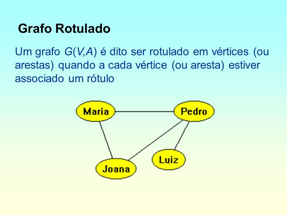 Grafo Rotulado Um grafo G(V,A) é dito ser rotulado em vértices (ou arestas) quando a cada vértice (ou aresta) estiver associado um rótulo