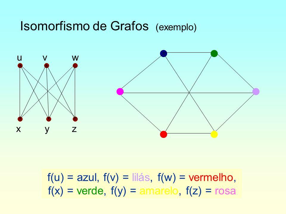 Isomorfismo de Grafos (exemplo) f(u) = azul, f(v) = lilás, f(w) = vermelho, f(x) = verde, f(y) = amarelo, f(z) = rosa uvw xyz