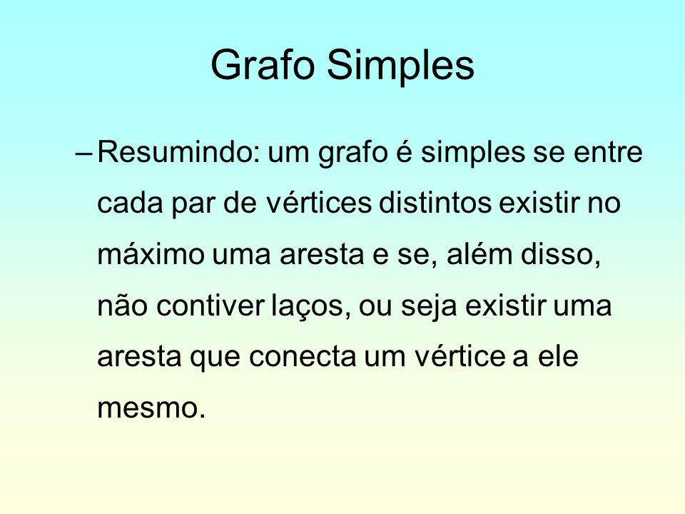 –Resumindo: um grafo é simples se entre cada par de vértices distintos existir no máximo uma aresta e se, além disso, não contiver laços, ou seja existir uma aresta que conecta um vértice a ele mesmo.