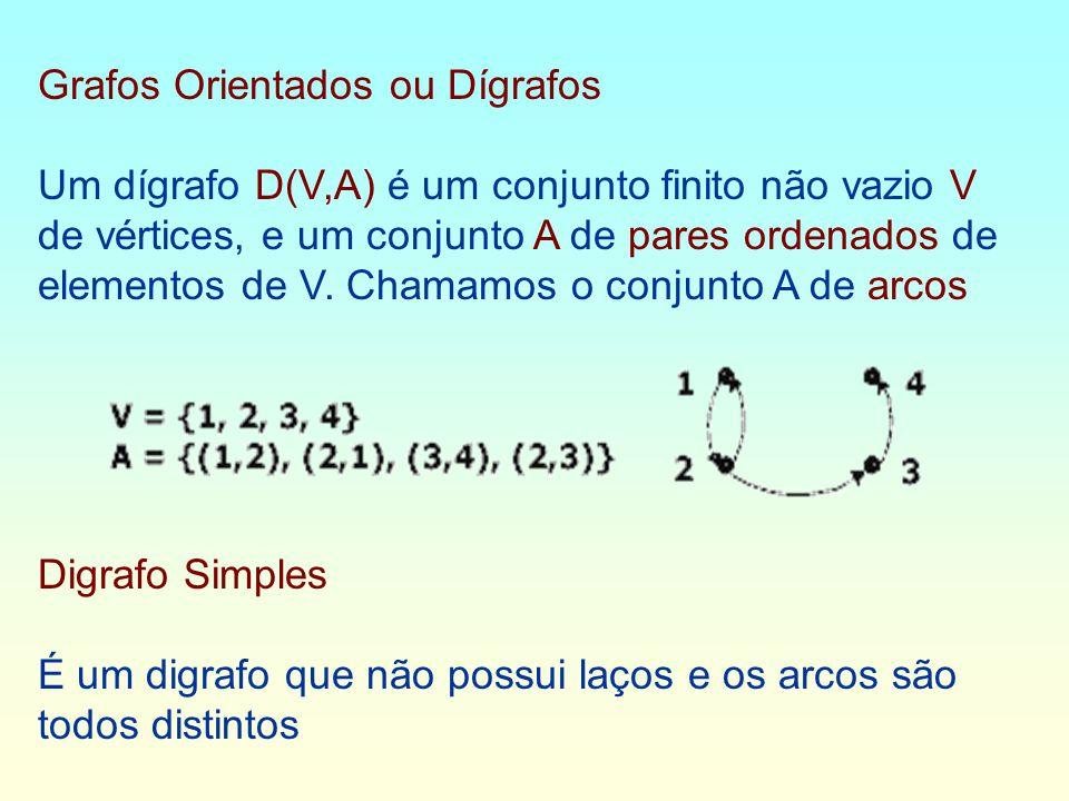 Grafos Orientados ou Dígrafos Um dígrafo D(V,A) é um conjunto finito não vazio V de vértices, e um conjunto A de pares ordenados de elementos de V.