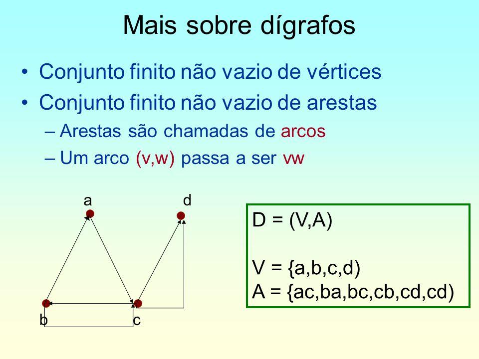 Mais sobre dígrafos Conjunto finito não vazio de vértices Conjunto finito não vazio de arestas –Arestas são chamadas de arcos –Um arco (v,w) passa a ser vw D = (V,A) V = {a,b,c,d) A = {ac,ba,bc,cb,cd,cd) ad bc