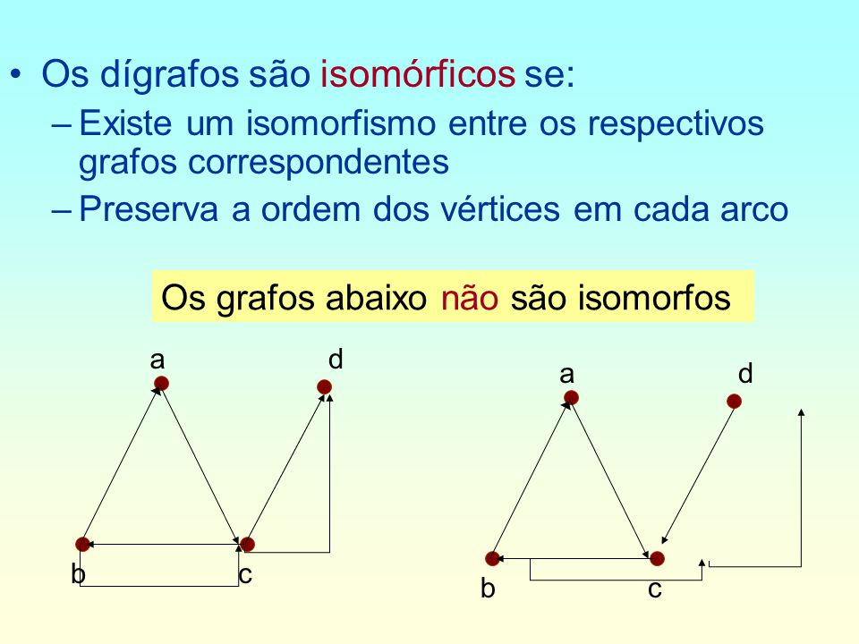 Os dígrafos são isomórficos se: –Existe um isomorfismo entre os respectivos grafos correspondentes –Preserva a ordem dos vértices em cada arco ad bc ad bc Os grafos abaixo não são isomorfos