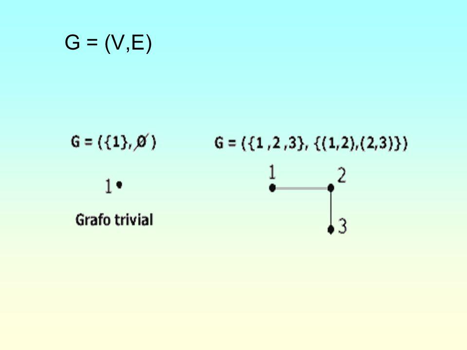 Grafo Bipartido Um grafo é dito ser bipartido quando seu conjunto de vértices V puder ser particionado em dois subconjuntos V 1 e V 2, tais que toda aresta de G une um vértice de V 1 a outro de V 2.