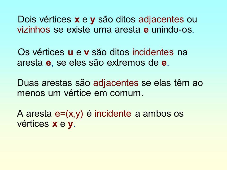 v1 v2v3 v4 v5 v6 e1 V = {v1, v2, v3, v4, v5, v6} E = {(v1,v2),(v1,v3),(v1,v4),(v2,v4),(v3,v4),(v4,v5)} Grafo simples e1 é incidente a v4 e v5
