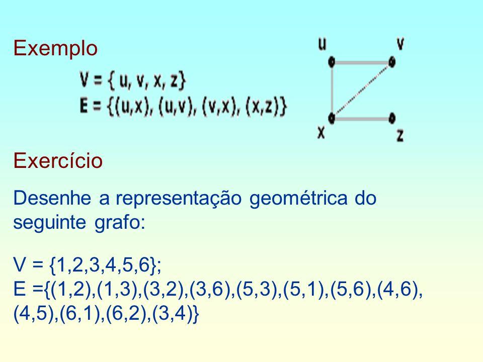 Exemplo Exercício Desenhe a representação geométrica do seguinte grafo: V = {1,2,3,4,5,6}; E ={(1,2),(1,3),(3,2),(3,6),(5,3),(5,1),(5,6),(4,6), (4,5),(6,1),(6,2),(3,4)}