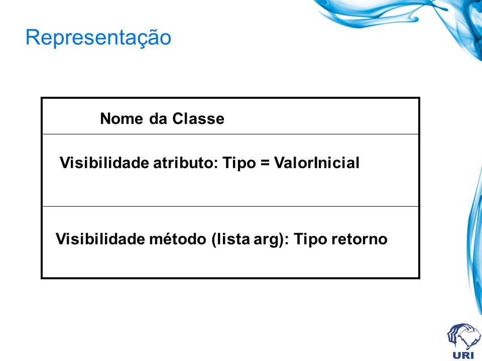 Representação Nome da Classe Visibilidade atributo: Tipo = ValorInicial Visibilidade método (lista arg): Tipo retorno
