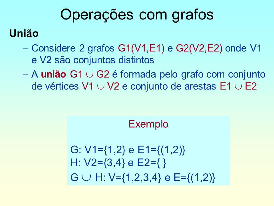 União –Considere 2 grafos G1(V1,E1) e G2(V2,E2) onde V1 e V2 são conjuntos distintos –A união G1 G2 é formada pelo grafo com conjunto de vértices V1 V2 e conjunto de arestas E1 E2 Operações com grafos Exemplo G: V1={1,2} e E1={(1,2)} H: V2={3,4} e E2={ } G H: V={1,2,3,4} e E={(1,2)}