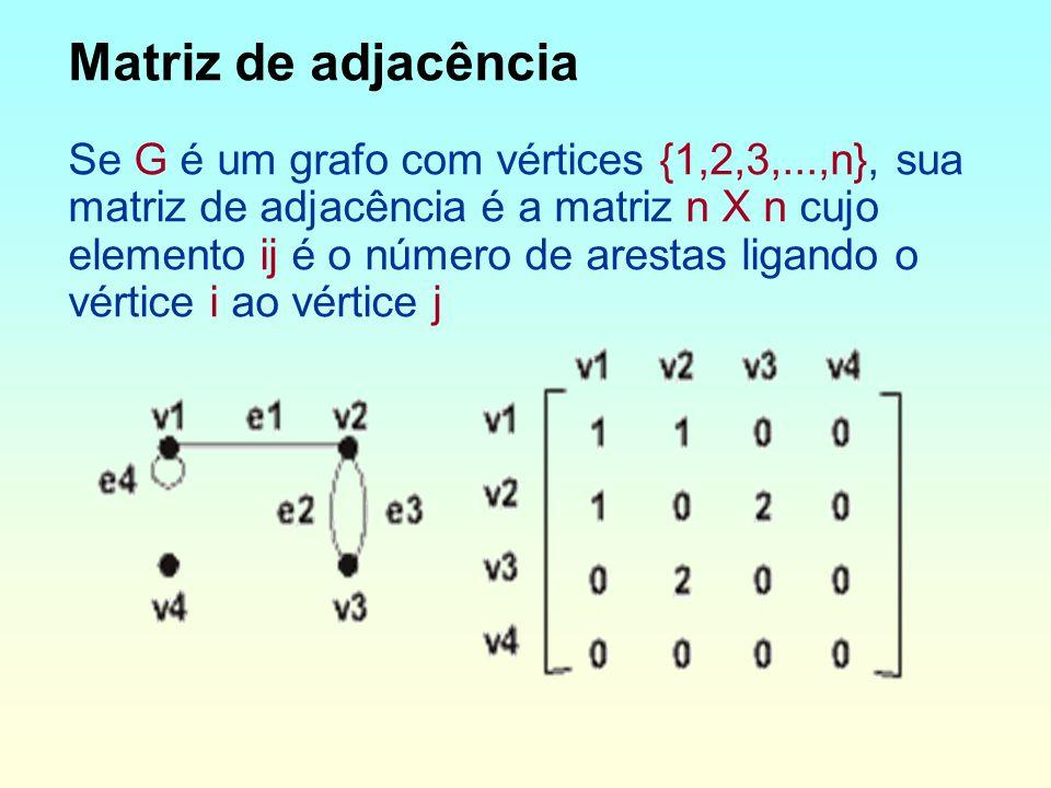 Matriz de adjacência Se G é um grafo com vértices {1,2,3,...,n}, sua matriz de adjacência é a matriz n X n cujo elemento ij é o número de arestas ligando o vértice i ao vértice j