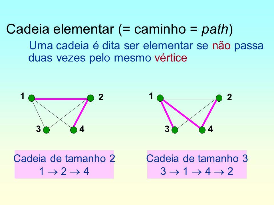 Cadeia elementar (= caminho = path) Uma cadeia é dita ser elementar se não passa duas vezes pelo mesmo vértice 1 2 34 1 2 34 Cadeia de tamanho 2 1 2 4 Cadeia de tamanho 3 3 1 4 2