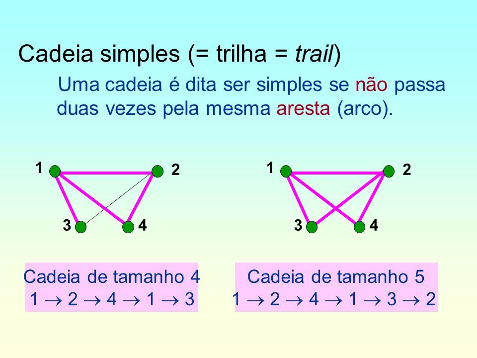 Caminho –Um caminho é uma cadeia na qual todos os arcos possuem a mesma orientação.