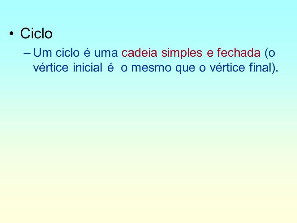 Ciclo –Um ciclo é uma cadeia simples e fechada (o vértice inicial é o mesmo que o vértice final).