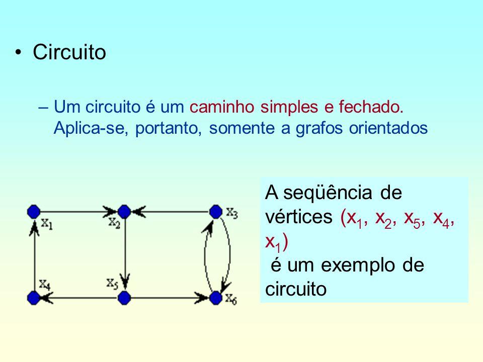 Circuito –Um circuito é um caminho simples e fechado.