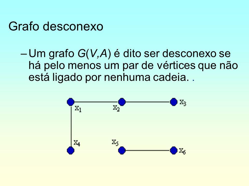 Grafo desconexo –Um grafo G(V,A) é dito ser desconexo se há pelo menos um par de vértices que não está ligado por nenhuma cadeia..