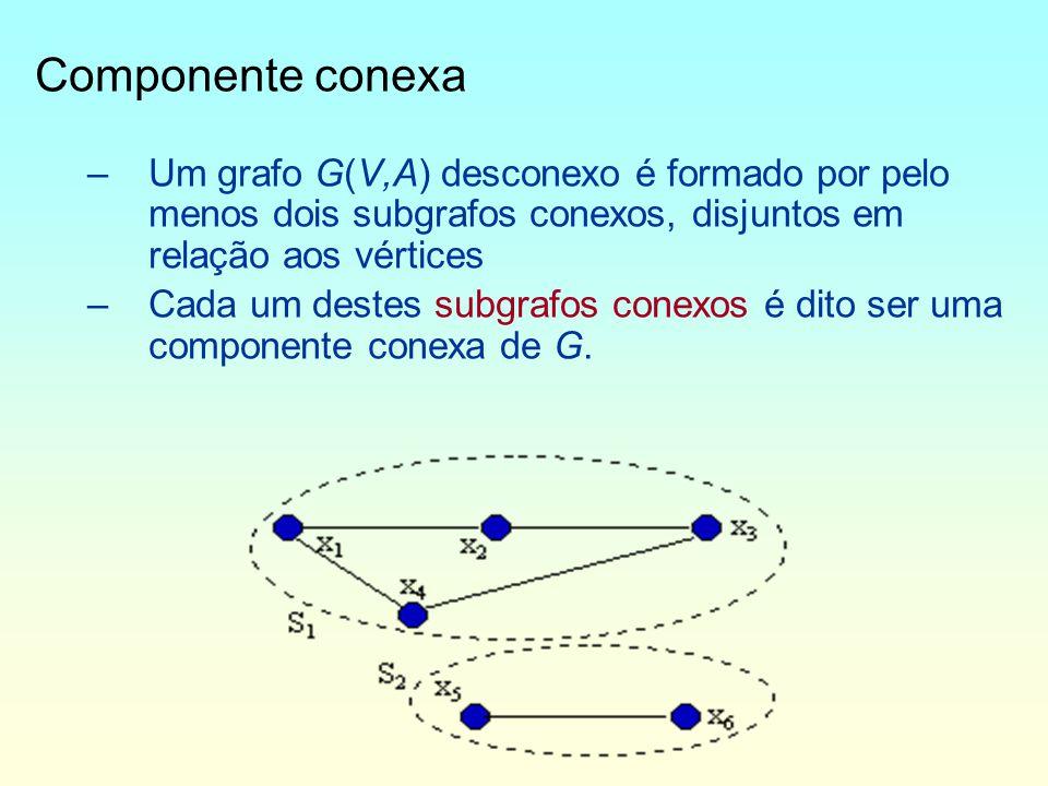 Componente conexa –Um grafo G(V,A) desconexo é formado por pelo menos dois subgrafos conexos, disjuntos em relação aos vértices –Cada um destes subgrafos conexos é dito ser uma componente conexa de G.