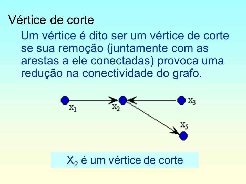 Ponte Uma aresta é dita ser uma ponte se sua remoção provoca uma redução na conectividade do grafo.