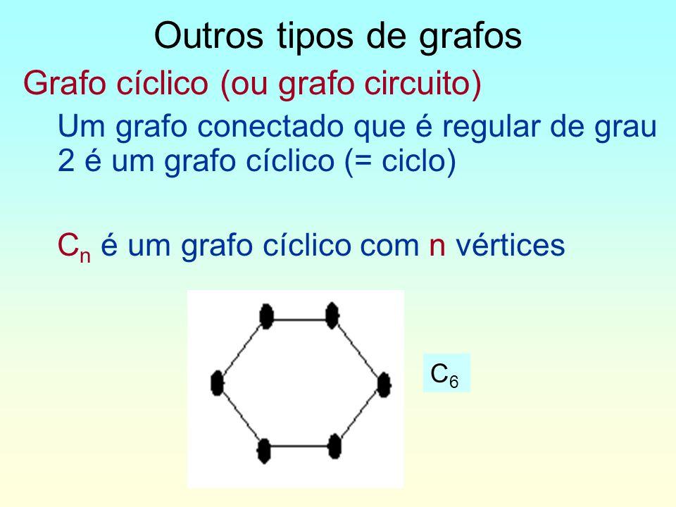 Grafo cíclico (ou grafo circuito) Um grafo conectado que é regular de grau 2 é um grafo cíclico (= ciclo) C n é um grafo cíclico com n vértices Outros tipos de grafos C6C6