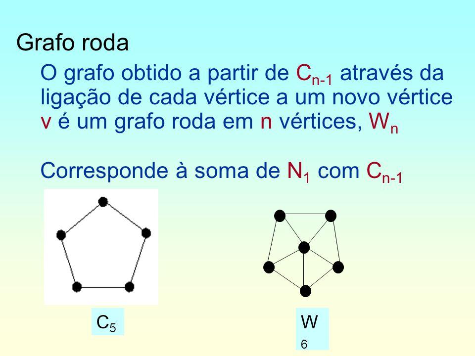 Grafo roda O grafo obtido a partir de C n-1 através da ligação de cada vértice a um novo vértice v é um grafo roda em n vértices, W n Corresponde à soma de N 1 com C n-1 C5C5 W6W6