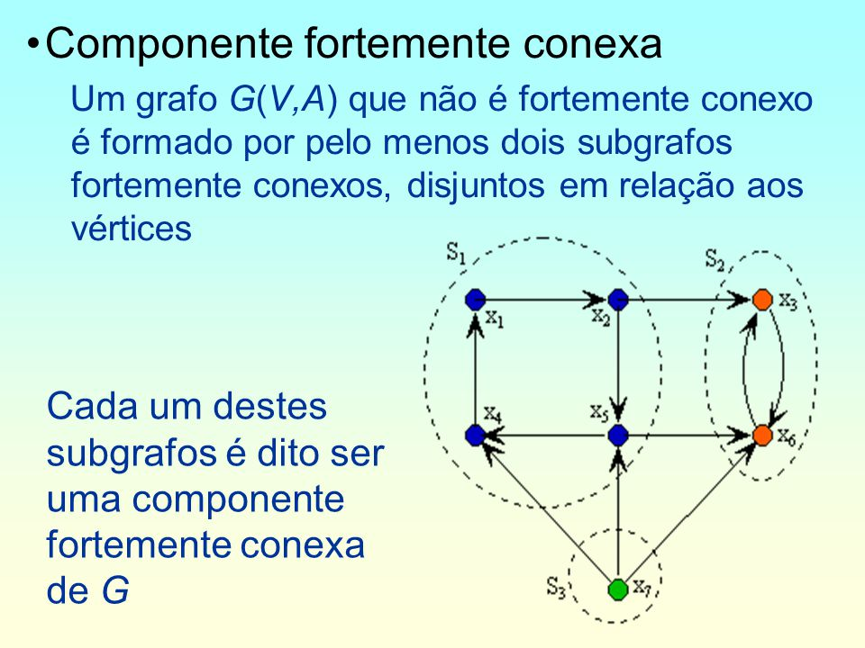 Componente fortemente conexa Um grafo G(V,A) que não é fortemente conexo é formado por pelo menos dois subgrafos fortemente conexos, disjuntos em relação aos vértices Cada um destes subgrafos é dito ser uma componente fortemente conexa de G