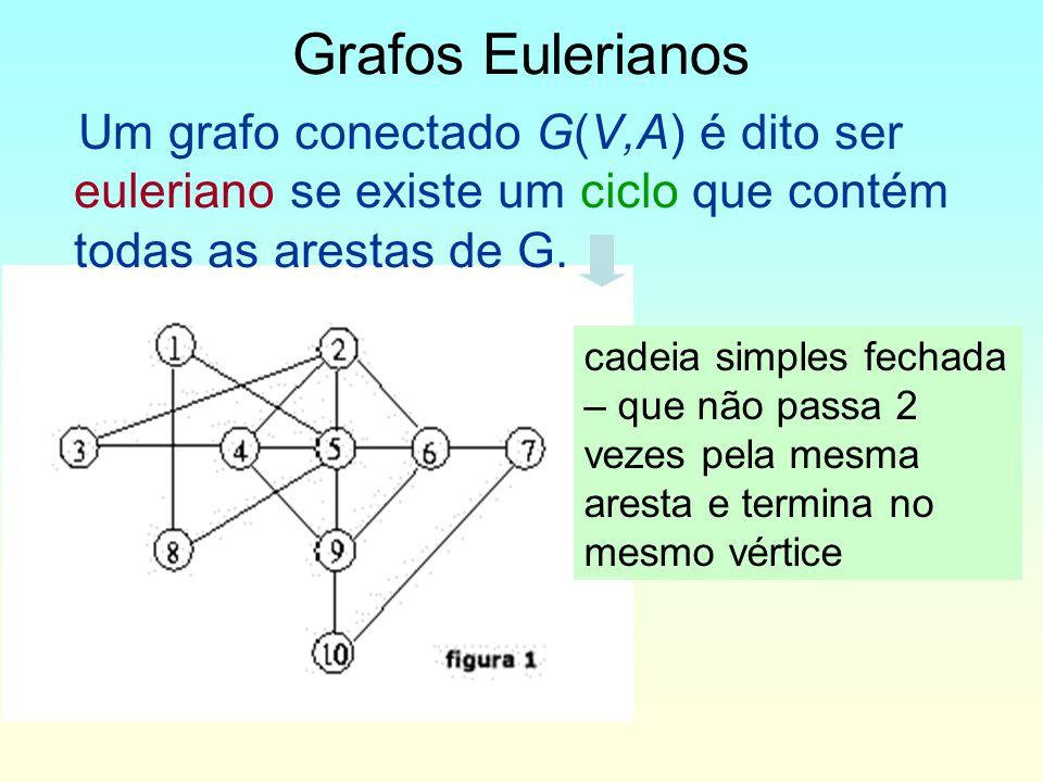 Um grafo conectado G(V,A) é dito ser euleriano se existe um ciclo que contém todas as arestas de G.