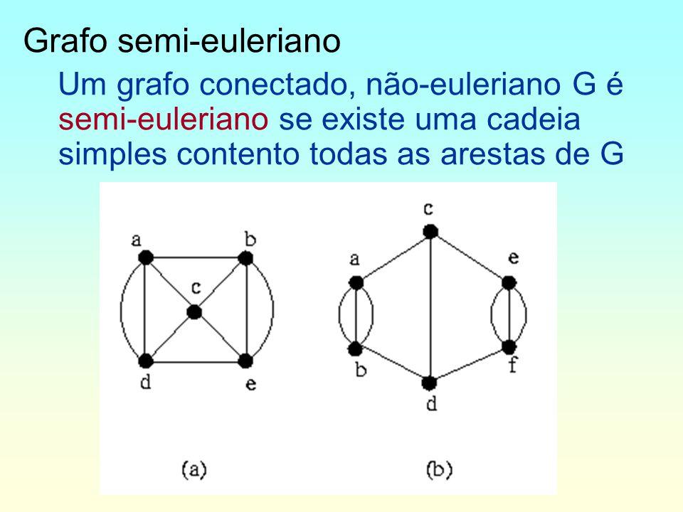 Grafo semi-euleriano Um grafo conectado, não-euleriano G é semi-euleriano se existe uma cadeia simples contento todas as arestas de G