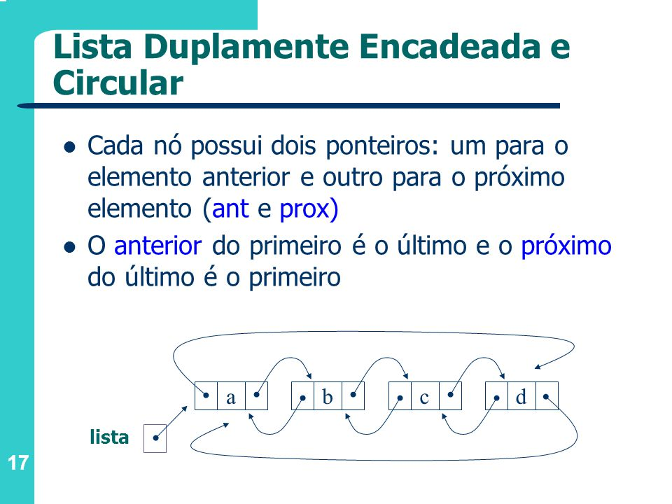 17 Cada nó possui dois ponteiros: um para o elemento anterior e outro para o próximo elemento (ant e prox) O anterior do primeiro é o último e o próximo do último é o primeiro abcd lista Lista Duplamente Encadeada e Circular