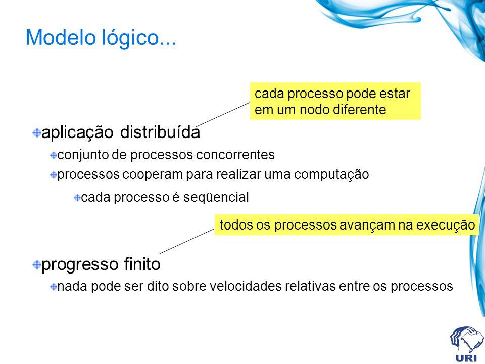 aplicação distribuída conjunto de processos concorrentes processos cooperam para realizar uma computação cada processo é seqüencial progresso finito nada pode ser dito sobre velocidades relativas entre os processos cada processo pode estar em um nodo diferente todos os processos avançam na execução Modelo lógico...