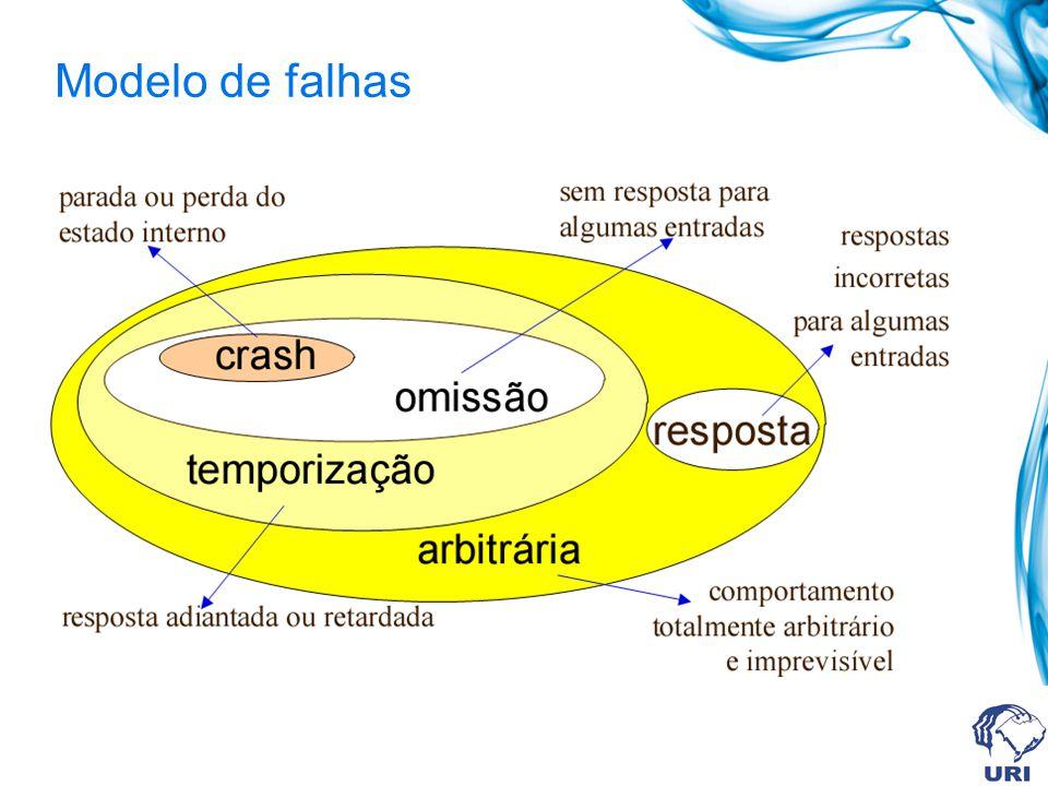 Modelo de falhas