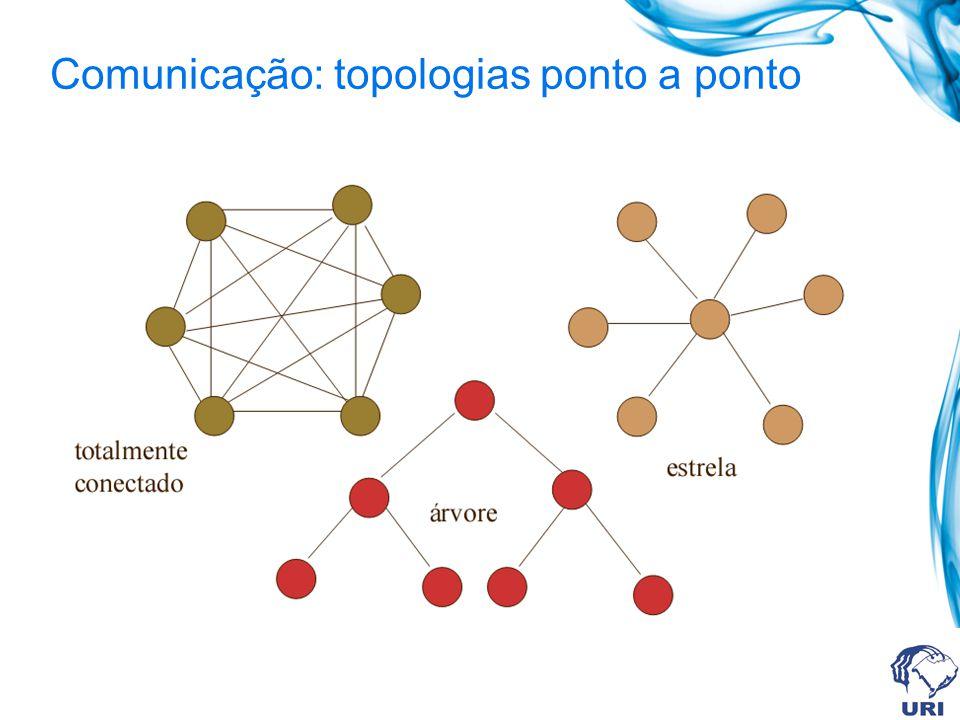 troca de mensagens SEND e RECEIVE primitivas de comunicação e sincronização RPC (remote procedure call) mais alto nível que SEND e RECEIVE interação cliente / servidor invocação remota de métodos orientação a objetos vamos usar apenas troca de mensagens Comunicação entre processos