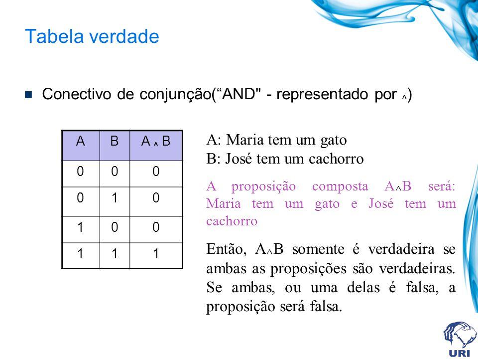 Tabela verdade Conectivo de conjunção(AND - representado por ^ ) ABA ^ B 000 010 100 111 A: Maria tem um gato B: José tem um cachorro A proposição composta A ^ B será: Maria tem um gato e José tem um cachorro Então, A ^ B somente é verdadeira se ambas as proposições são verdadeiras.