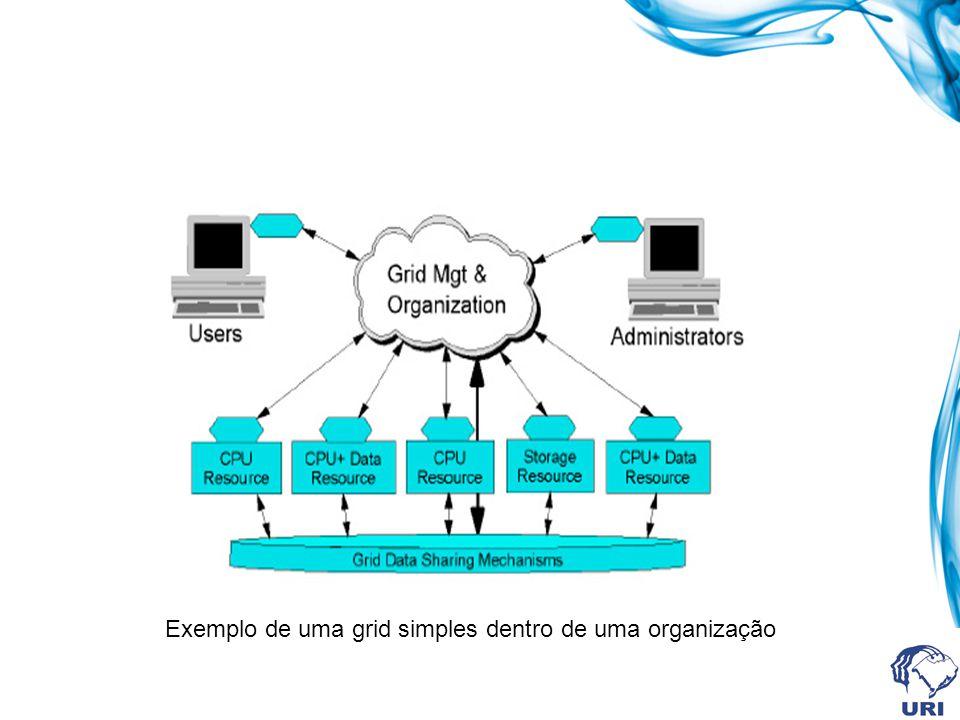 Exemplo de uma grid simples dentro de uma organização