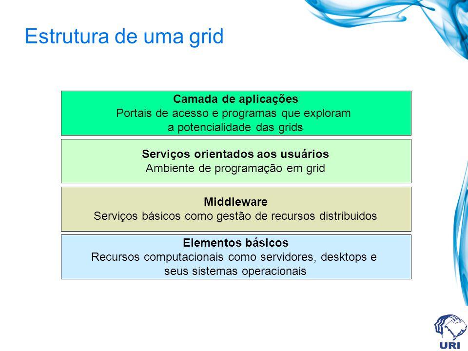 Estrutura de uma grid Elementos básicos Recursos computacionais como servidores, desktops e seus sistemas operacionais Middleware Serviços básicos com