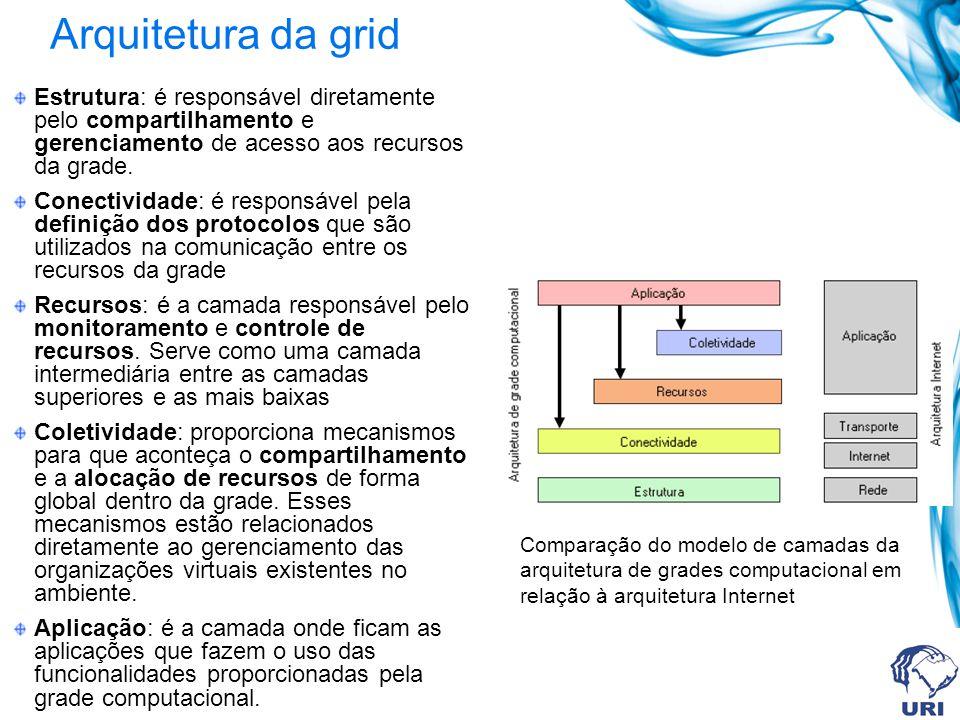 Arquitetura da grid Estrutura: é responsável diretamente pelo compartilhamento e gerenciamento de acesso aos recursos da grade. Conectividade: é respo