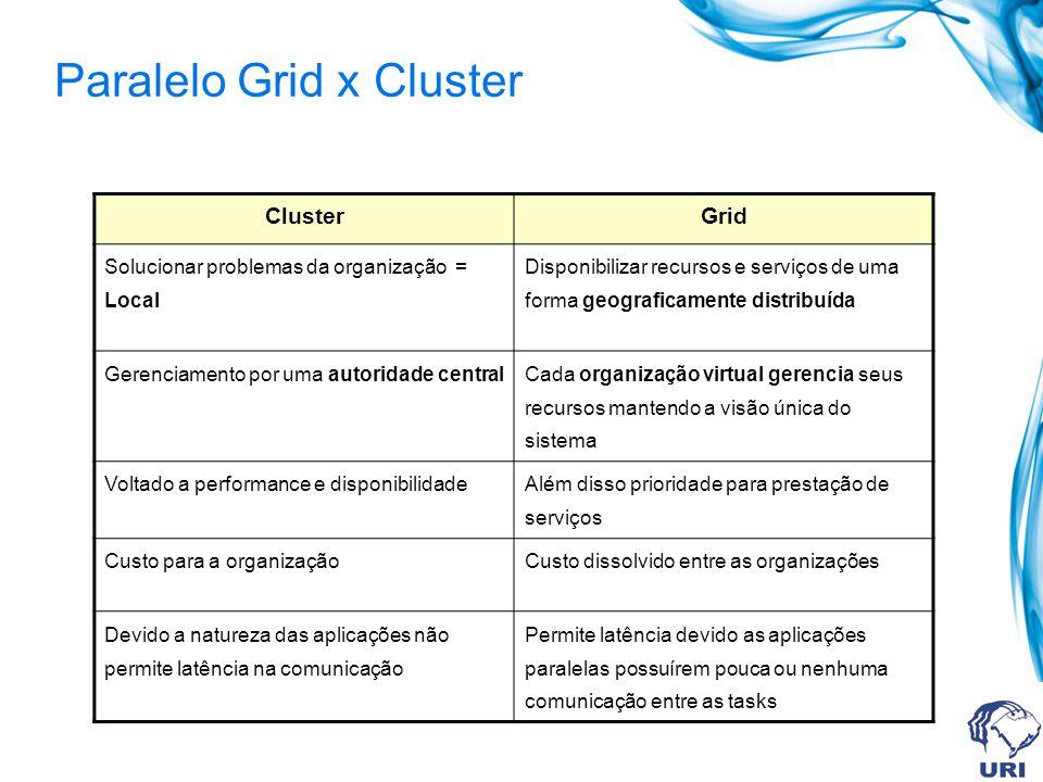 Paralelo Grid x Cluster ClusterGrid Solucionar problemas da organização = Local Disponibilizar recursos e serviços de uma forma geograficamente distri