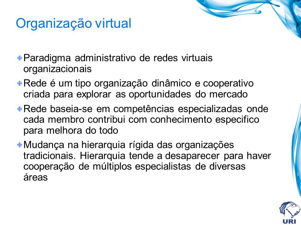 Organização virtual Paradigma administrativo de redes virtuais organizacionais Rede é um tipo organização dinâmico e cooperativo criada para explorar