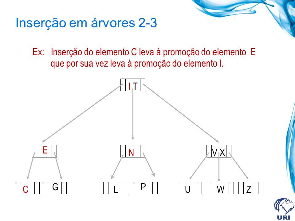 Inserção em árvores 2-3 I T V X UWZ Ex: Inserção do elemento C leva à promoção do elemento E que por sua vez leva à promoção do elemento I. C E G N L