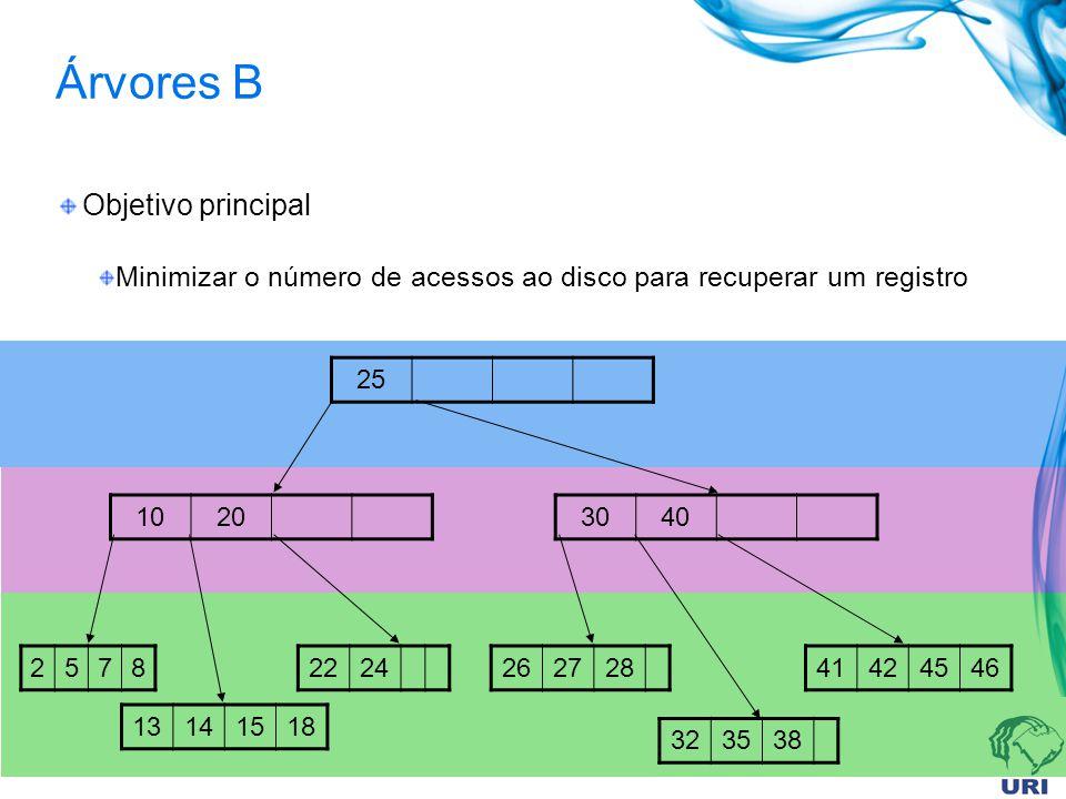 Árvores B Objetivo principal Minimizar o número de acessos ao disco para recuperar um registro 25 10203040 2578 13141518 2224262728 323538 41424546
