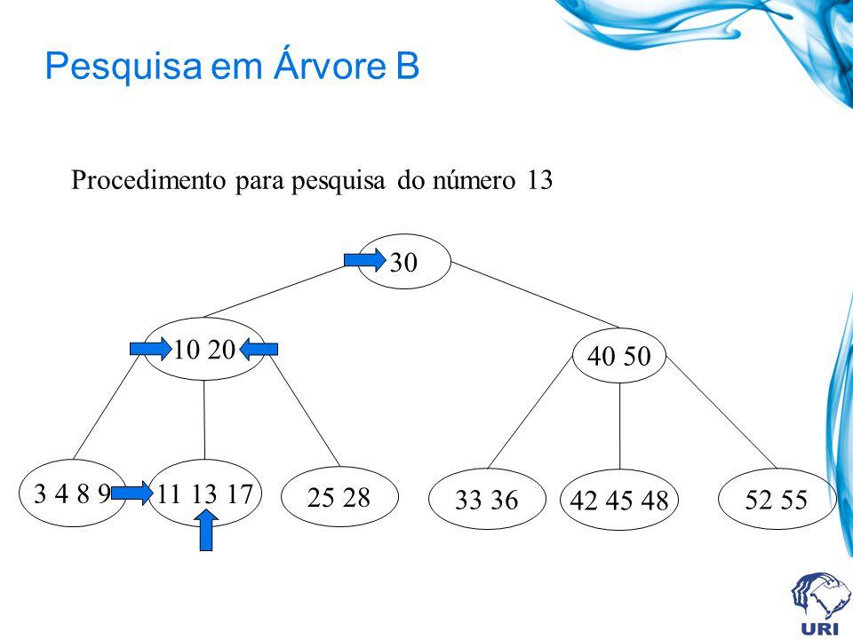 Pesquisa em Árvore B 30 3 4 8 9 11 13 17 10 20 25 28 40 50 33 36 42 45 48 52 55 Procedimento para pesquisa do número 13