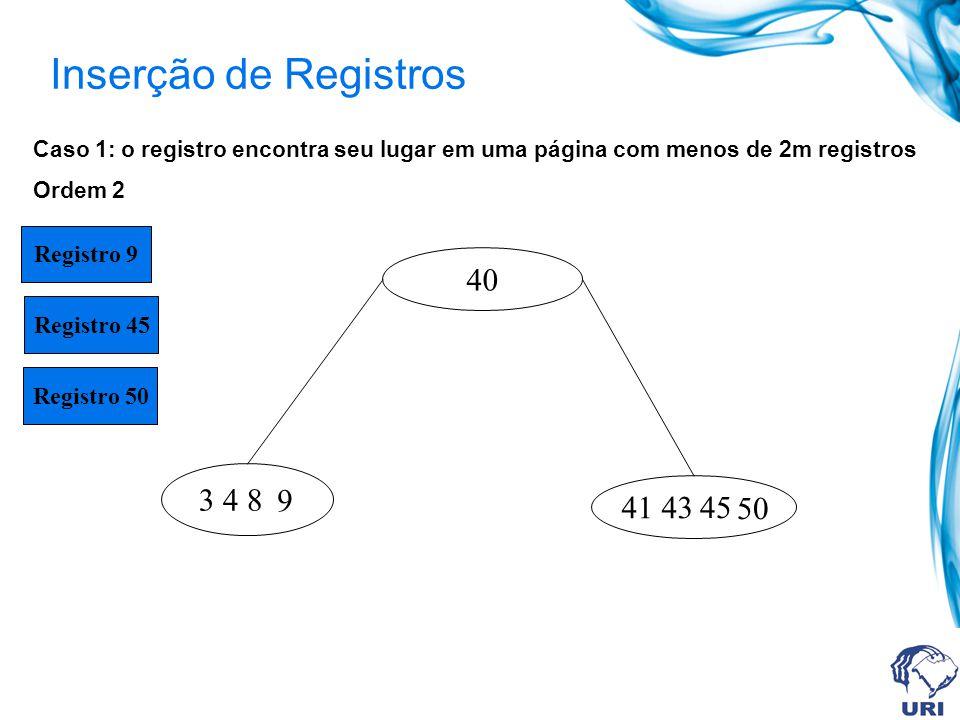 Inserção de Registros 40 3 4 8 41 43 Caso 1: o registro encontra seu lugar em uma página com menos de 2m registros Ordem 2 9 Registro 9 Registro 45 Re