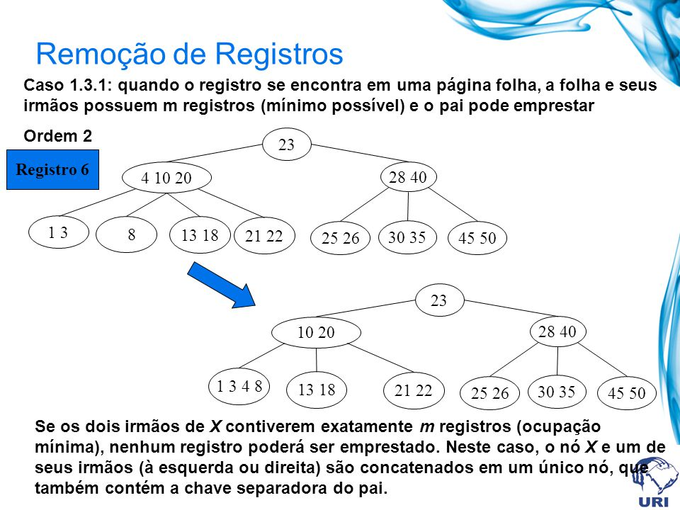 Remoção de Registros Caso 1.3.1: quando o registro se encontra em uma página folha, a folha e seus irmãos possuem m registros (mínimo possível) e o pa