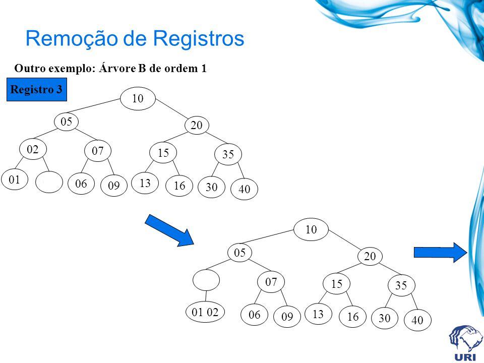 Remoção de Registros Outro exemplo: Árvore B de ordem 1 02 05 10 07 01 03 06 09 15 20 35 13 16 30 40 Registro 3 01 02 05 10 07 06 09 15 20 35 13 16 30