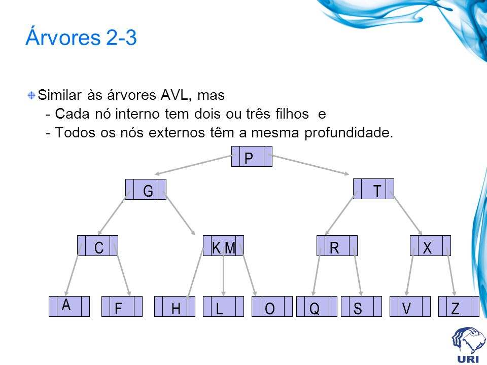 Árvores 2-3 Similar às árvores AVL, mas - Cada nó interno tem dois ou três filhos e - Todos os nós externos têm a mesma profundidade. A C F K M HLO G