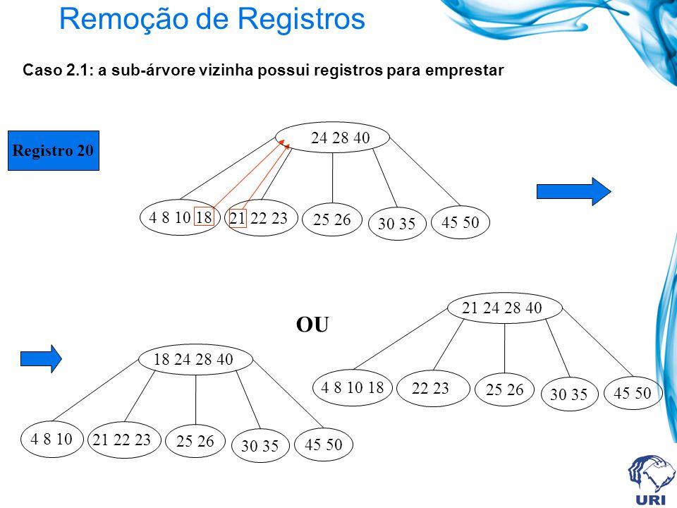 Remoção de Registros Registro 20 Caso 2.1: a sub-árvore vizinha possui registros para emprestar OU 4 8 10 18 21 22 23 30 35 45 50 25 26 20 24 28 40 4