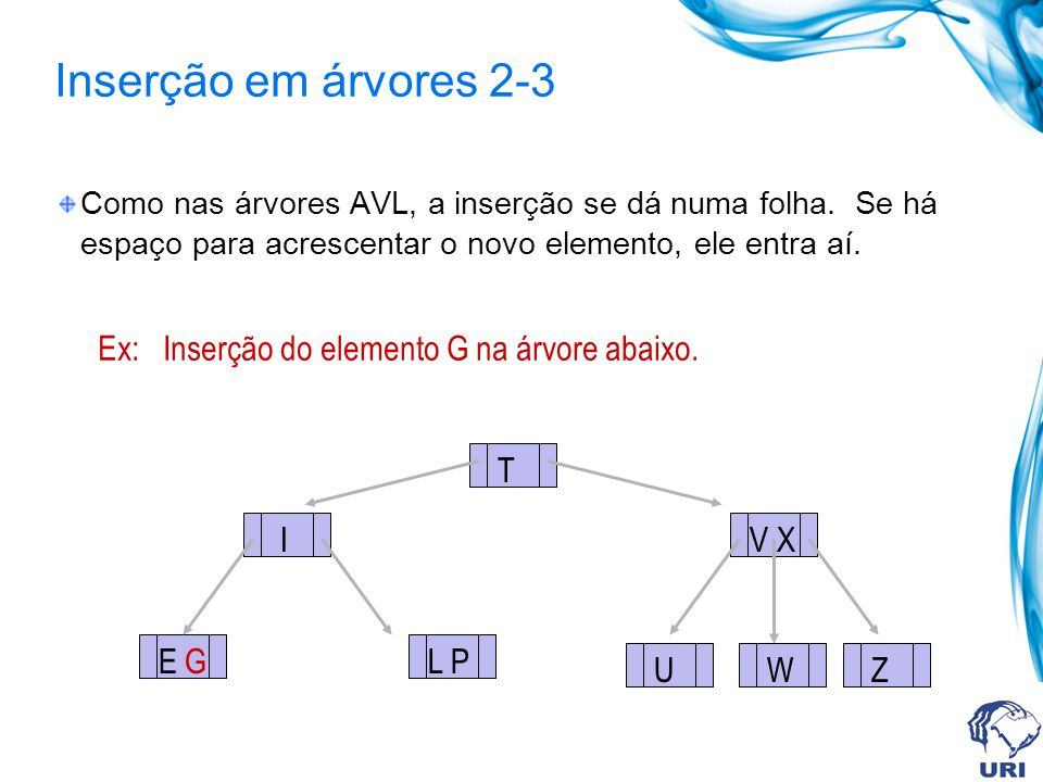 Inserção em árvores 2-3 Como nas árvores AVL, a inserção se dá numa folha. Se há espaço para acrescentar o novo elemento, ele entra aí. Ex: Inserção d