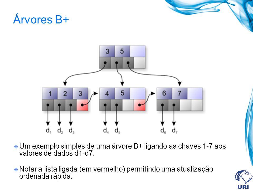 Árvores B+ Um exemplo simples de uma árvore B+ ligando as chaves 1-7 aos valores de dados d1-d7. Notar a lista ligada (em vermelho) permitindo uma atu