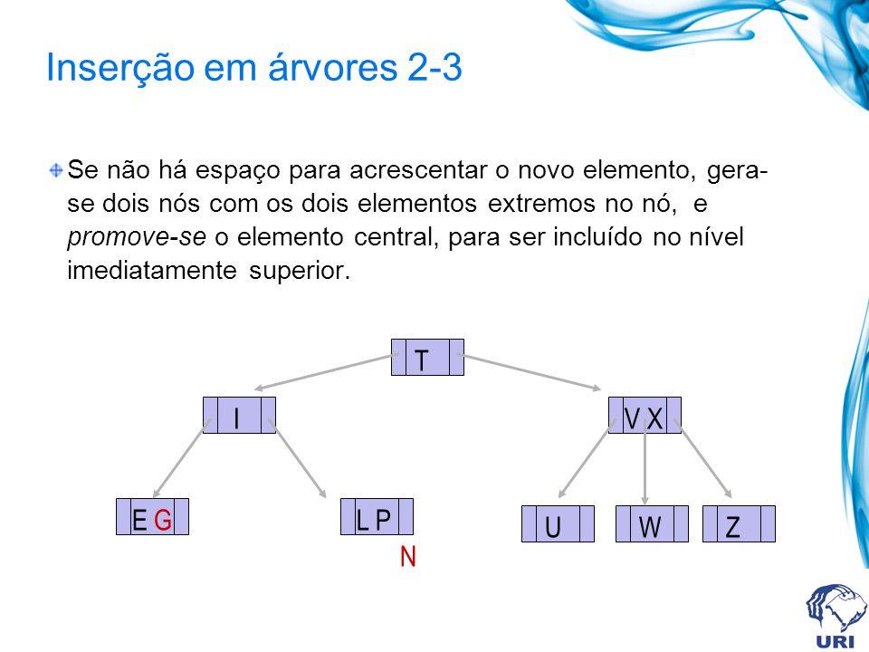 Inserção em árvores 2-3 Se não há espaço para acrescentar o novo elemento, gera- se dois nós com os dois elementos extremos no nó, e promove-se o elem