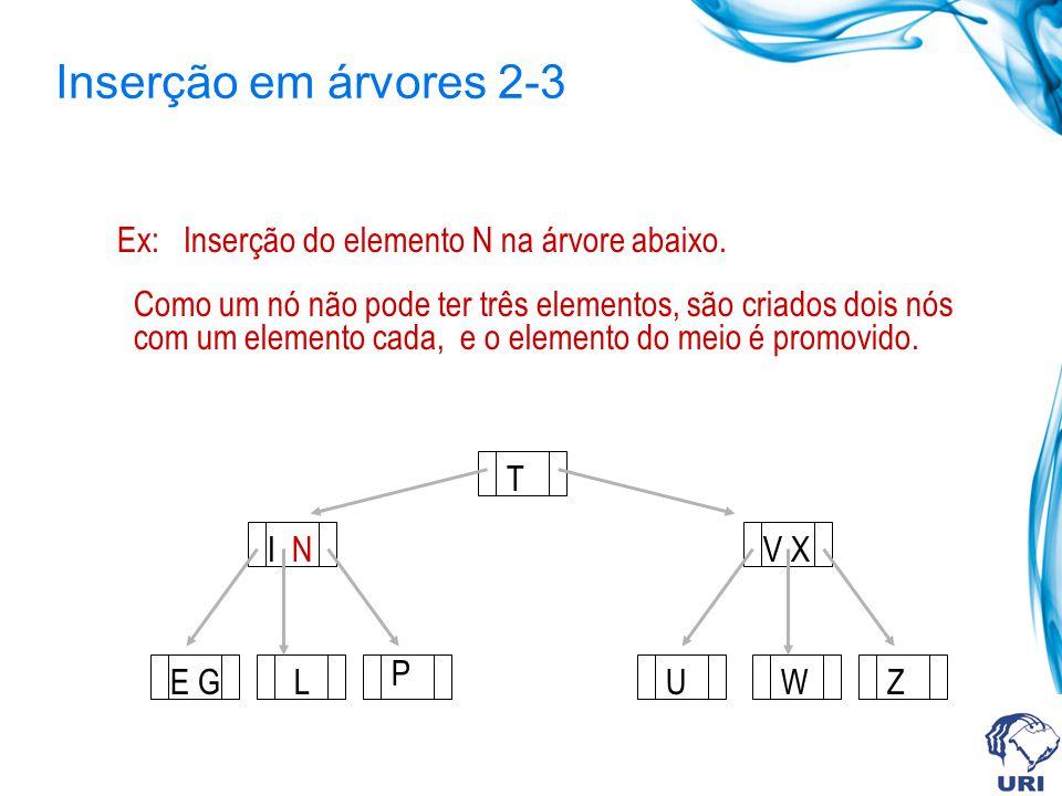 Inserção em árvores 2-3 I N T V X UWZ Ex: Inserção do elemento N na árvore abaixo. Como um nó não pode ter três elementos, são criados dois nós com um