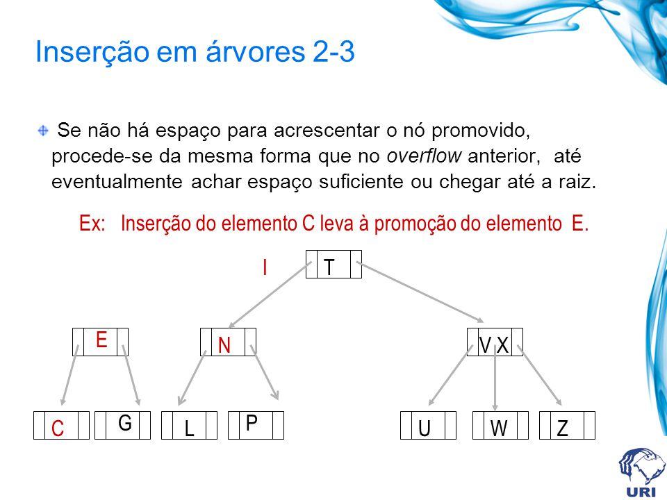 Inserção em árvores 2-3 I T V X UWZ Ex: Inserção do elemento C leva à promoção do elemento E que por sua vez leva à promoção do elemento I.